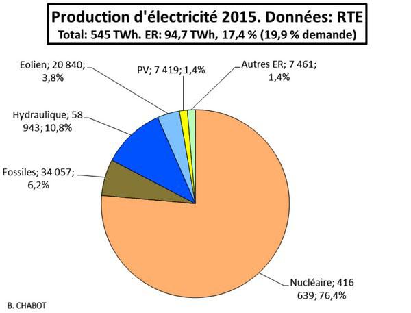 l'électricité en France partage