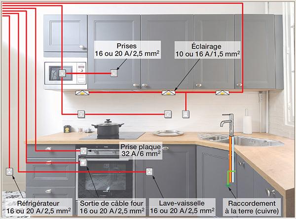 Electricit dans la cuisine les pi ges viter - Hauteur prise plan de travail cuisine ...